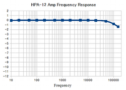 Hpa12frq