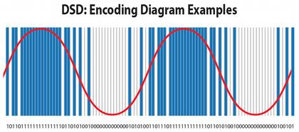 Dsd_encoding
