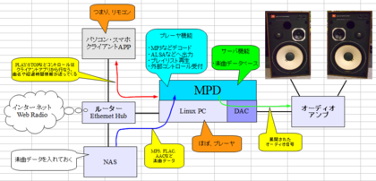 Mpd_player