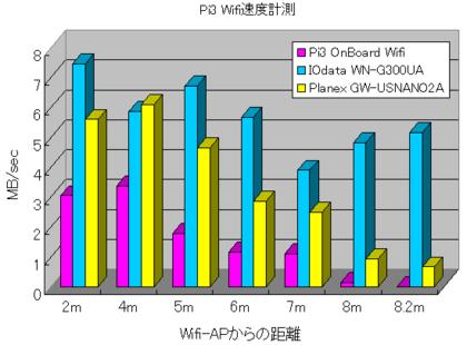Pi3_wifi_1
