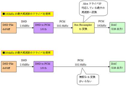 Dsd2pcm1