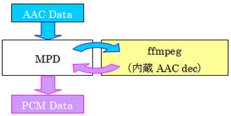 Fdkaac_2
