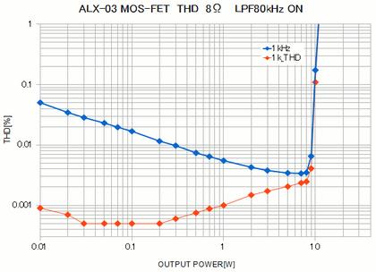 Alx03_dist02