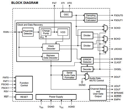 Dai_block
