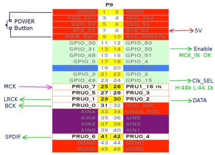 Botic_pin_assign2