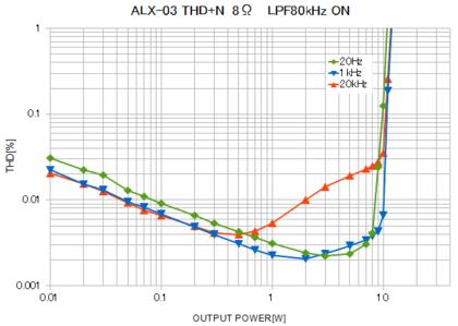 Alx03_thdn_trans