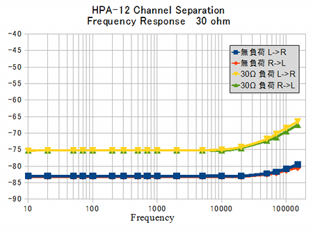Channelseparation1